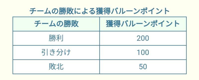 【ツムツムランド】イベント バルーンレース
