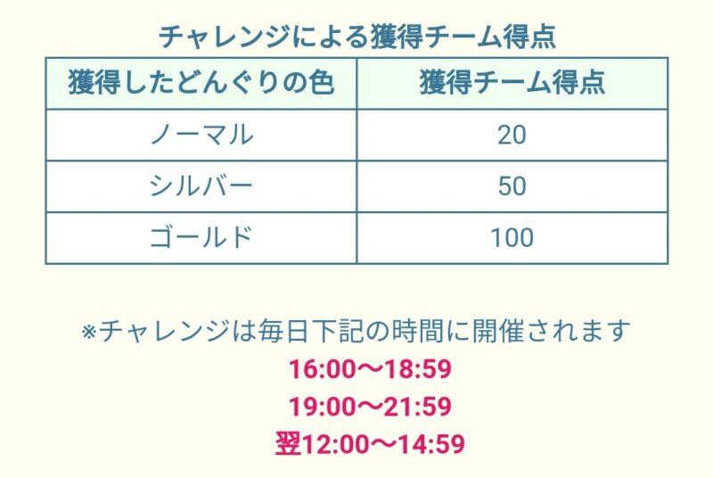 【ツムツムランド】バルーンレース2nd